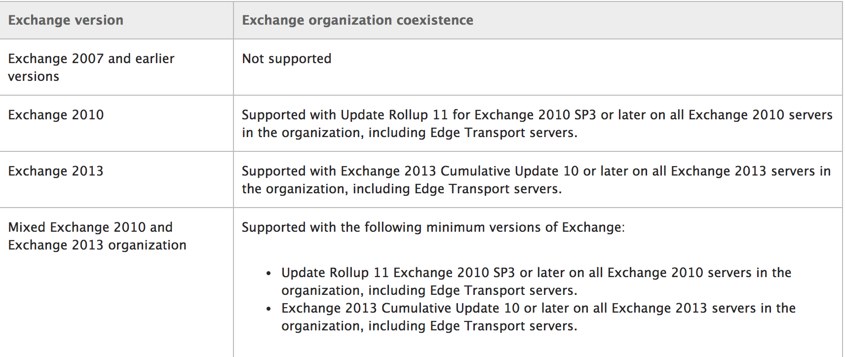 Installing Exchange 2016 with Exchange 2010 Co-Existing