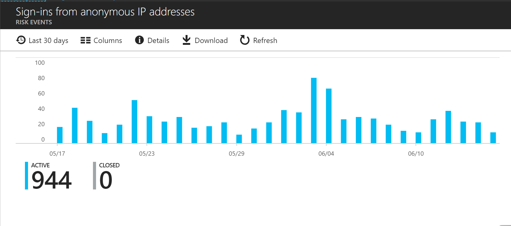 Protect your Office 365 Tenant with Azure AD Risky Sign-Ins